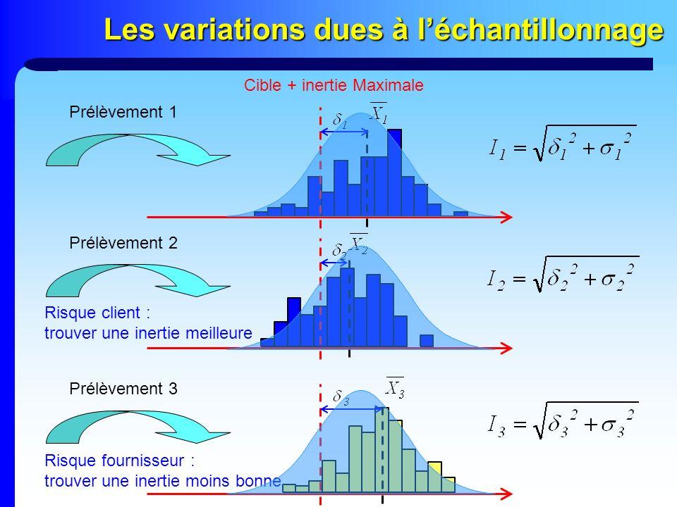 Les variations dues à léchantillonnage Cible + inertie Maximale Prélèvement 1 Prélèvement 2 Prélèvement 3 Risque client : trouver une inertie meilleur