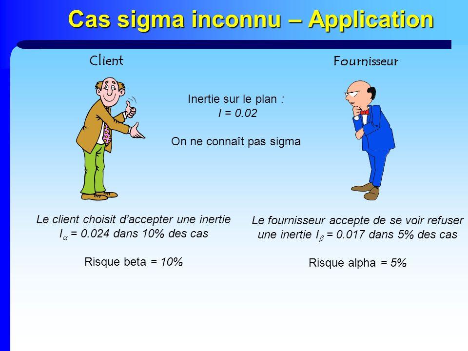 Cas sigma inconnu – Application Inertie sur le plan : I = 0.02 On ne connaît pas sigma Le client choisit daccepter une inertie I = 0.024 dans 10% des