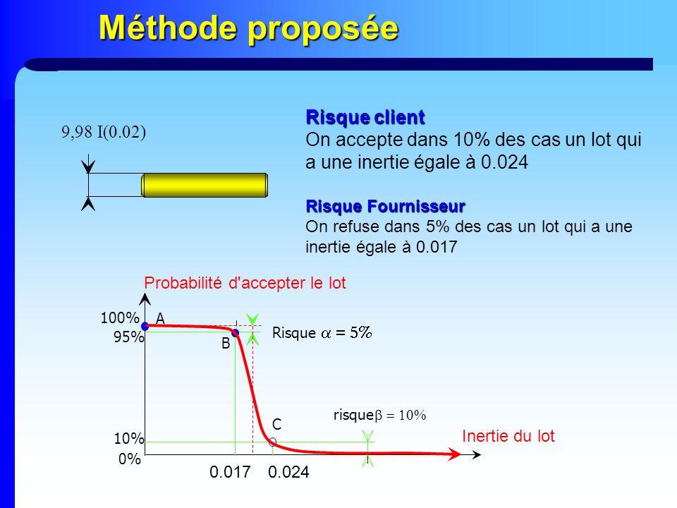 Méthode proposée 9,98 I(0.02) Risque client On accepte dans 10% des cas un lot qui a une inertie égale à 0.024 Risque Fournisseur On refuse dans 5% de