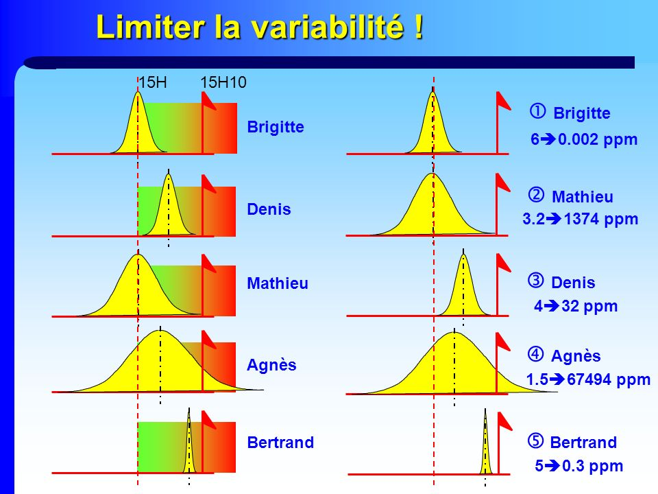 Limiter la variabilité ! 15H15H10 Brigitte Mathieu Agnès Bertrand Denis Brigitte Mathieu Denis Agnès Bertrand 6 0.002 ppm 3.2 1374 ppm 4 32 ppm 1.5 67