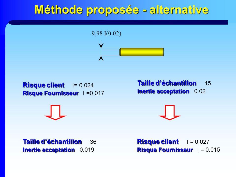 Méthode proposée - alternative 9,98 I(0.02) Risque client Risque client I= 0.024 Risque Fournisseur Risque Fournisseur I =0.017 Taille déchantillon Ta