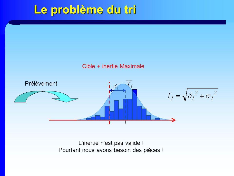 Le problème du tri Cible + inertie Maximale Prélèvement L'inertie n'est pas valide ! Pourtant nous avons besoin des pièces !