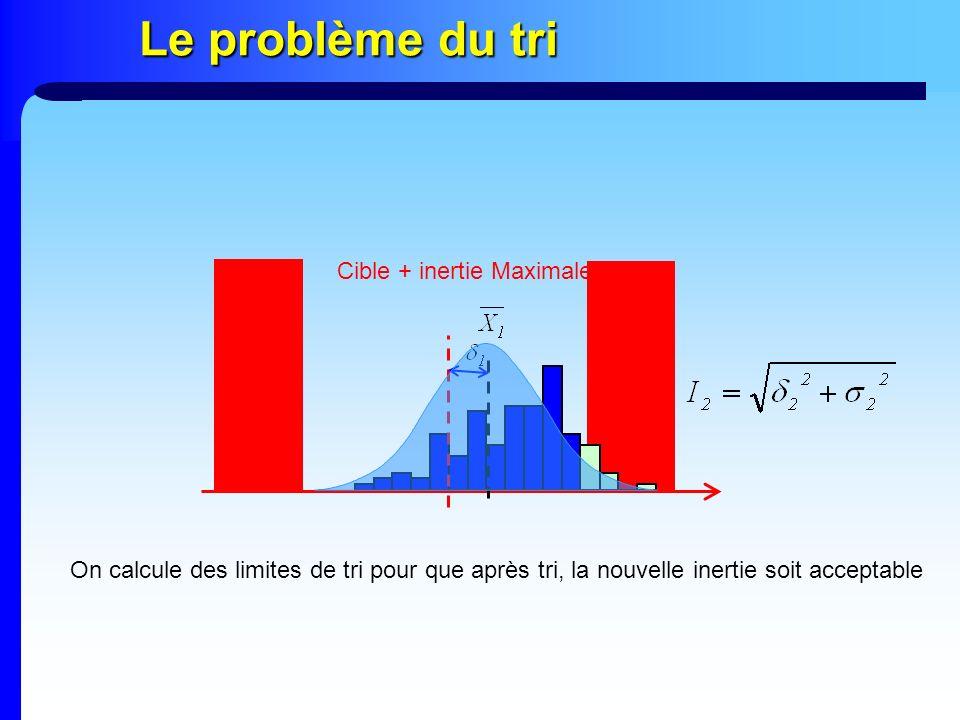 Le problème du tri Cible + inertie Maximale On calcule des limites de tri pour que après tri, la nouvelle inertie soit acceptable