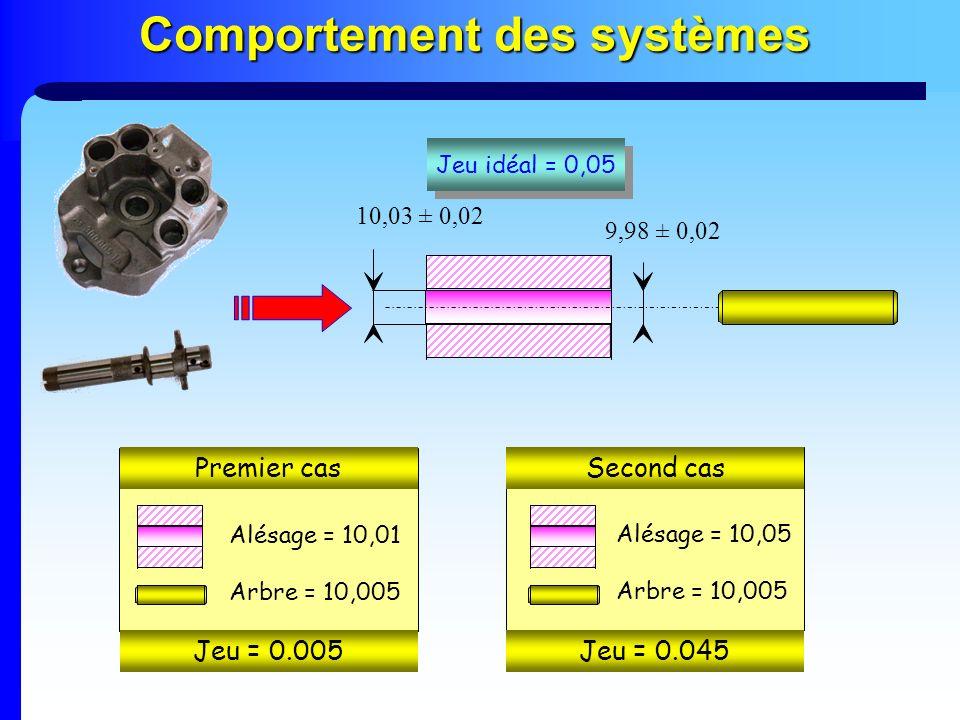 Comportement des systèmes 10,03 ± 0,02 9,98 ± 0,02 Jeu idéal = 0,05 Premier cas Alésage = 10,01 Arbre = 10,005 Alésage = 10,05 Arbre = 10,005 Second c