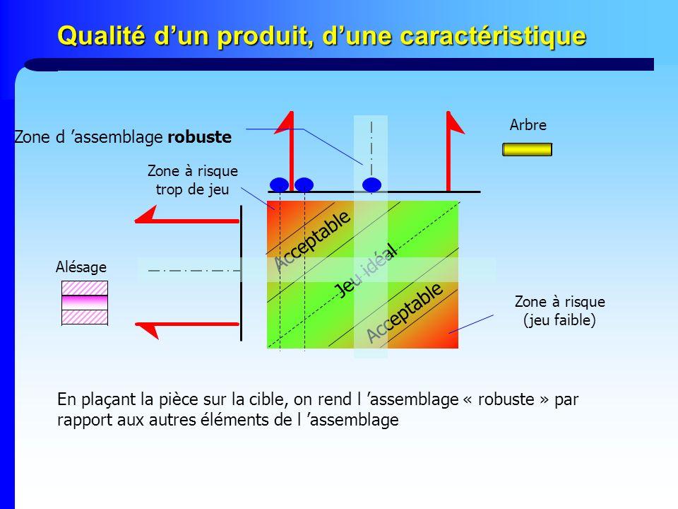 Acceptable Jeu idéal Qualité dun produit, dune caractéristique Arbre Alésage En plaçant la pièce sur la cible, on rend l assemblage « robuste » par ra