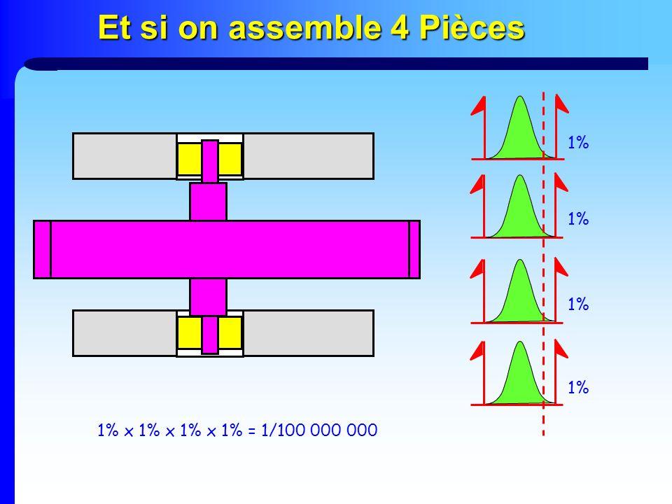 Et si on assemble 4 Pièces 1% x 1% x 1% x 1% = 1/100 000 000 1%