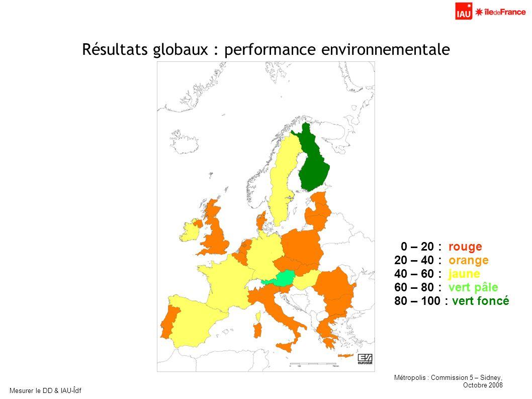 Métropolis : Commission 5 – Sidney, Octobre 2008 Mesurer le DD & IAU-Îdf Résultats globaux : performance environnementale 0 – 20 : rouge 20 – 40 : ora