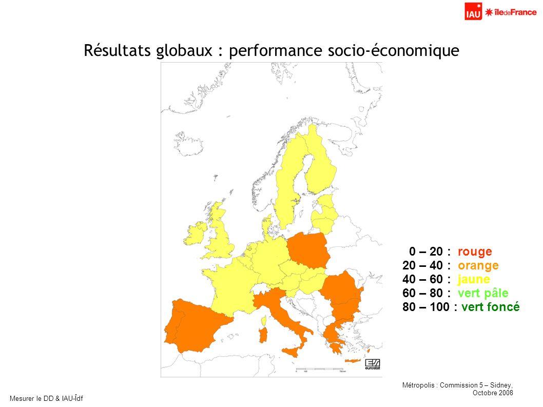 Métropolis : Commission 5 – Sidney, Octobre 2008 Mesurer le DD & IAU-Îdf Résultats globaux : performance socio-économique 0 – 20 : rouge 20 – 40 : ora