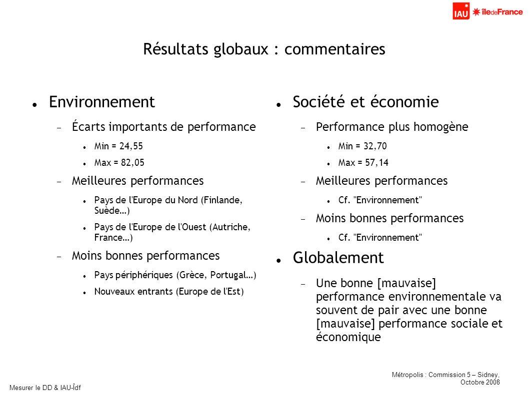 Métropolis : Commission 5 – Sidney, Octobre 2008 Mesurer le DD & IAU-Îdf Résultats globaux : commentaires Environnement Écarts importants de performan