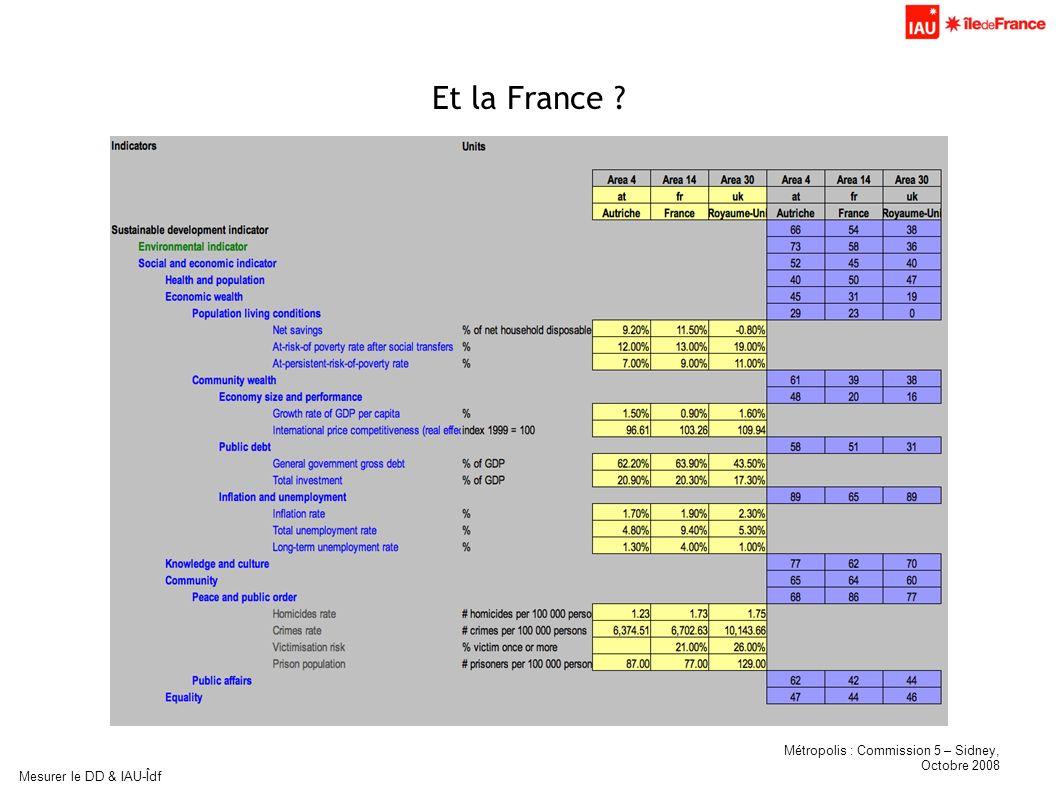 Métropolis : Commission 5 – Sidney, Octobre 2008 Mesurer le DD & IAU-Îdf Et la France ?