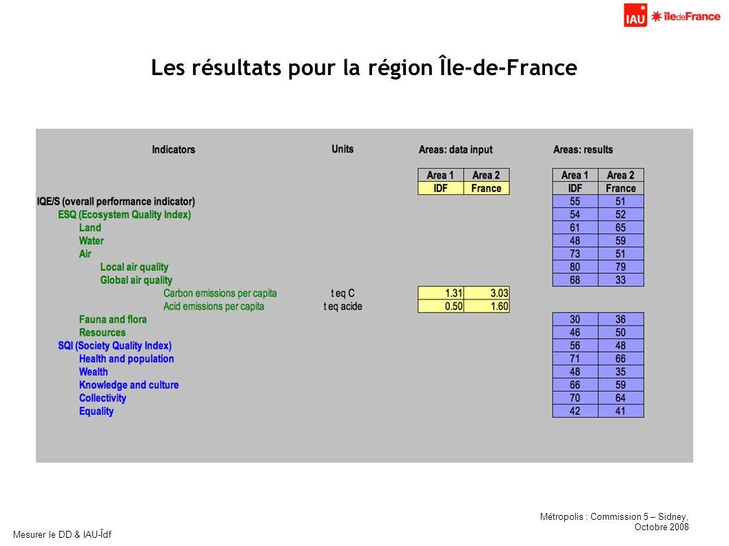 Métropolis : Commission 5 – Sidney, Octobre 2008 Mesurer le DD & IAU-Îdf Les résultats pour la région Île-de-France
