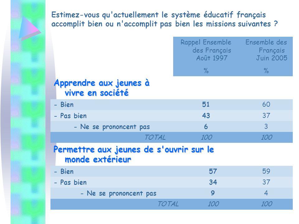 Estimez-vous qu actuellement le système éducatif français accomplit bien ou n accomplit pas bien les missions suivantes .
