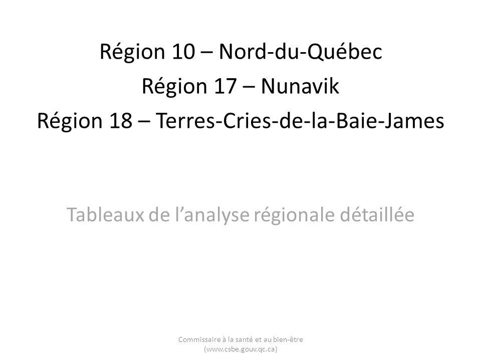 Région 10 – Nord-du-Québec Région 17 – Nunavik Région 18 – Terres-Cries-de-la-Baie-James Tableaux de lanalyse régionale détaillée Commissaire à la santé et au bien-être (www.csbe.gouv.qc.ca)