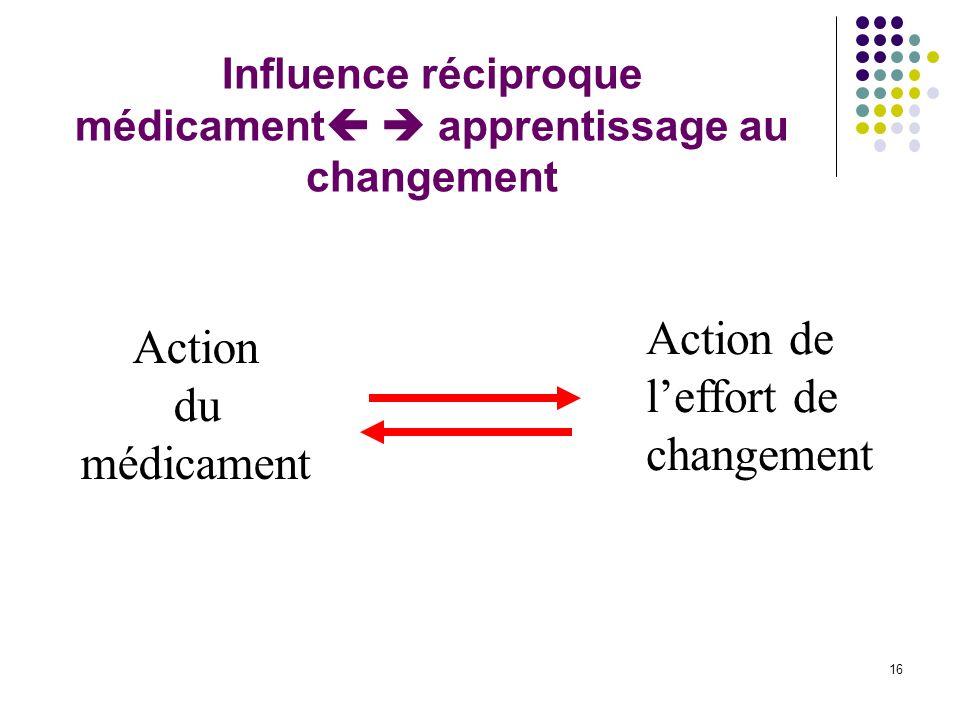 Influence réciproque médicament apprentissage au changement 16 Action du médicament Action de leffort de changement