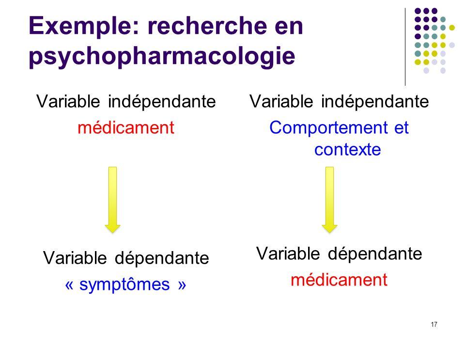 Exemple: recherche en psychopharmacologie Variable indépendante médicament Variable dépendante « symptômes » Variable indépendante Comportement et con