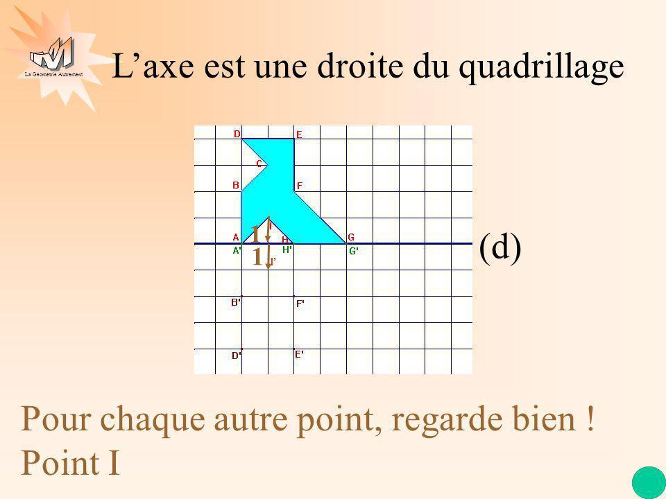 La Géométrie Autrement Laxe est une droite du quadrillage (d) Pour chaque autre point, regarde bien ! Point I 1 1 I