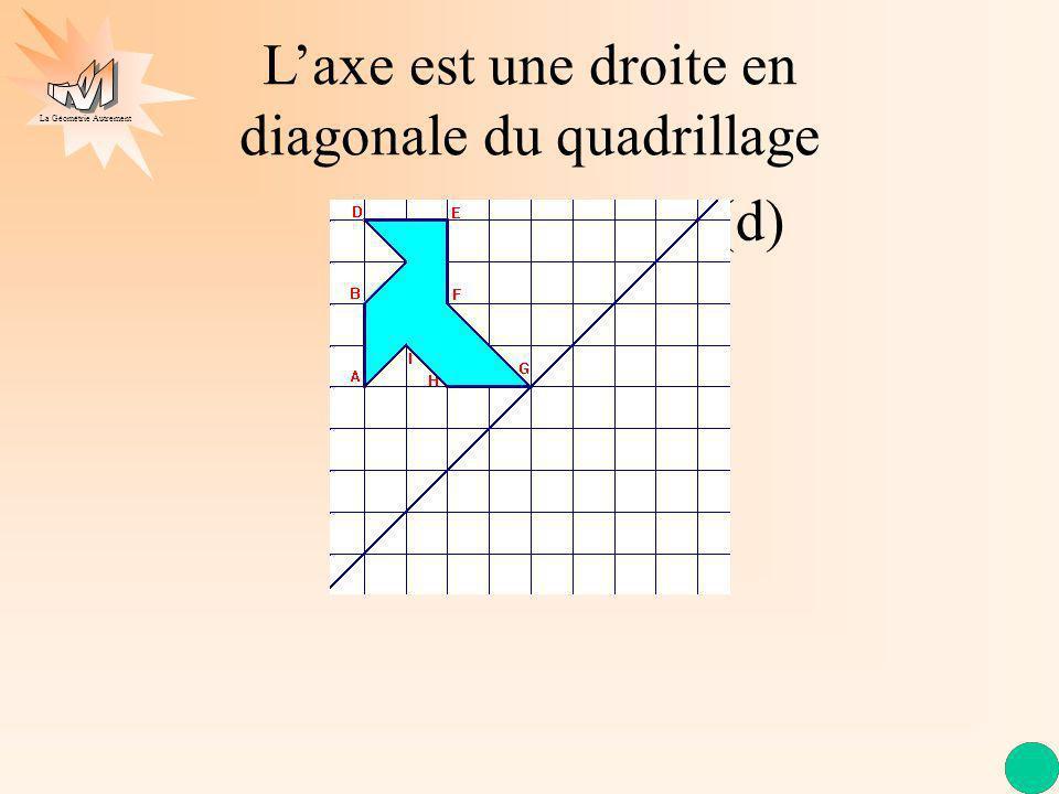La Géométrie Autrement (d) Laxe est une droite en diagonale du quadrillage