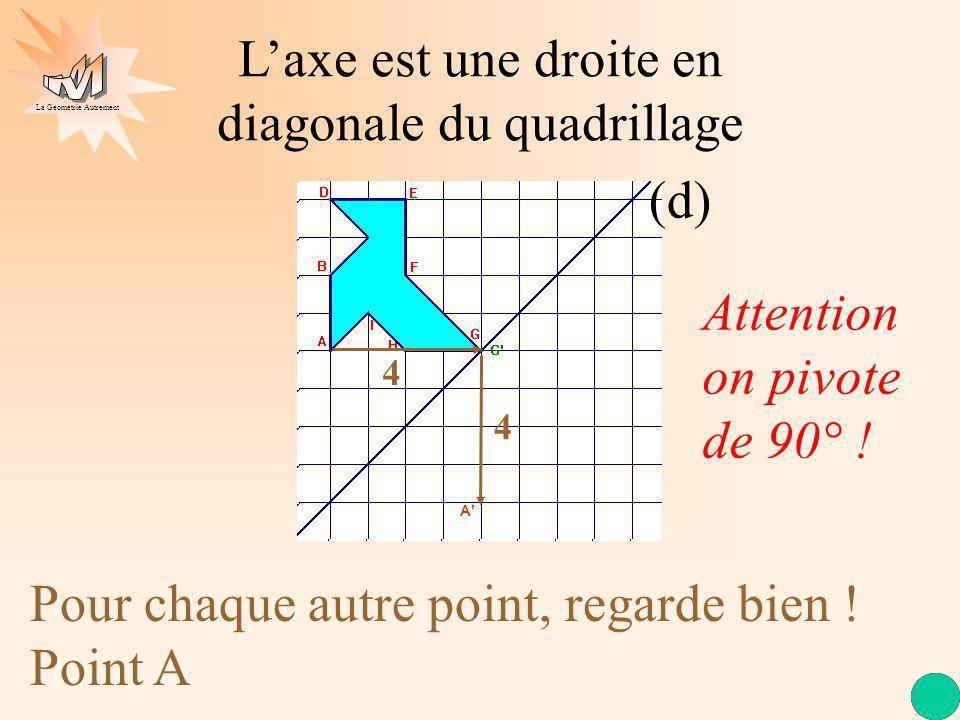 La Géométrie Autrement Laxe est une droite en diagonale du quadrillage (d) Pour chaque autre point, regarde bien ! Point A 4 4 Attention on pivote de