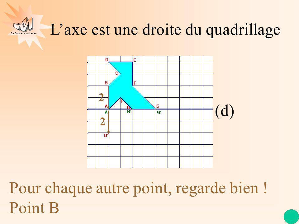 La Géométrie Autrement Laxe est une droite du quadrillage (d) Pour chaque autre point, regarde bien ! Point B 2 2 2 2