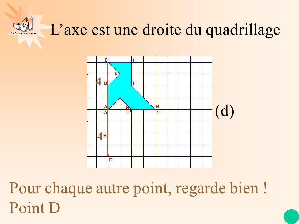 La Géométrie Autrement Laxe est une droite du quadrillage (d) Pour chaque autre point, regarde bien ! Point D 4 4 D