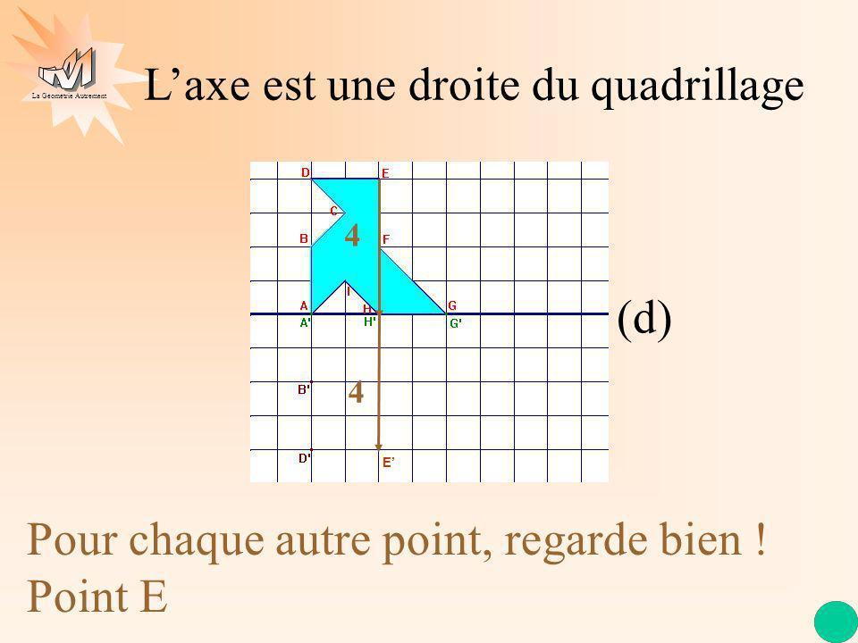 La Géométrie Autrement Laxe est une droite du quadrillage (d) Pour chaque autre point, regarde bien ! Point E 4 4 E