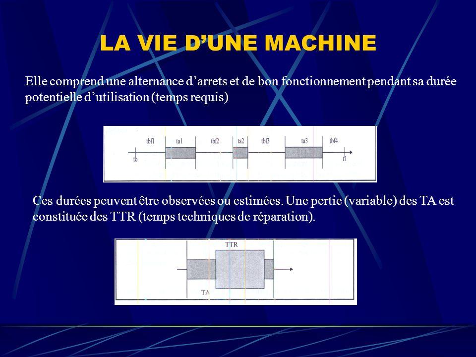 LA VIE DUNE MACHINE Elle comprend une alternance darrets et de bon fonctionnement pendant sa durée potentielle dutilisation (temps requis) Ces durées peuvent être observées ou estimées.