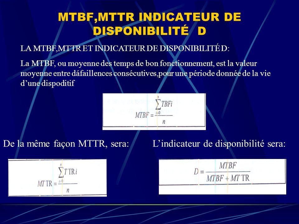 MTBF,MTTR INDICATEUR DE DISPONIBILITÉ D LA MTBF,MTTR ET INDICATEUR DE DISPONIBILITÉ D: La MTBF, ou moyenne des temps de bon fonctionnement, est la valeur moyenne entre dáfaillences consécutives,pour une période donnée de la vie dune dispoditif De la même façon MTTR, sera:Lindicateur de disponibilité sera: