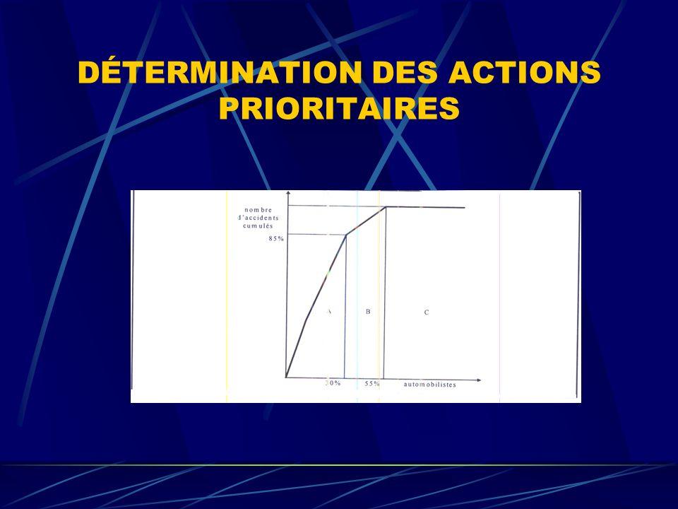 DÉTERMINATION DES ACTIONS PRIORITAIRES
