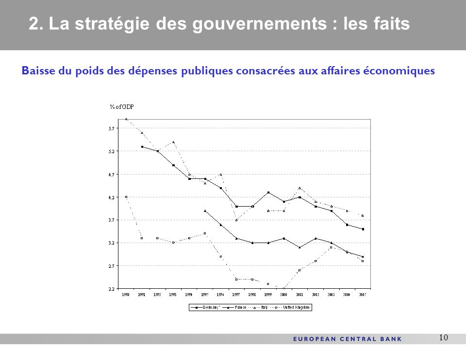 10 Baisse du poids des dépenses publiques consacrées aux affaires économiques 2. La stratégie des gouvernements : les faits