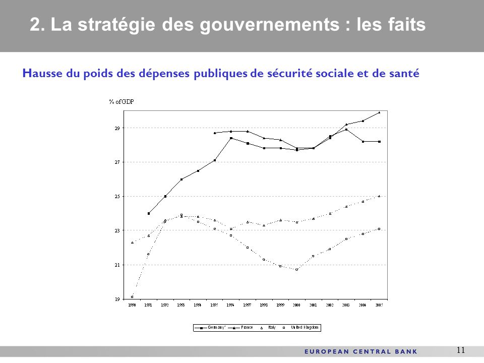 11 Hausse du poids des dépenses publiques de sécurité sociale et de santé 2. La stratégie des gouvernements : les faits