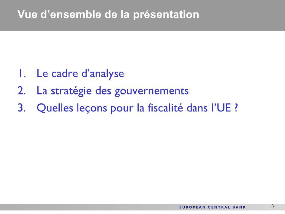 3 1.Le cadre danalyse 2.La stratégie des gouvernements 3.Quelles leçons pour la fiscalité dans lUE ? Vue densemble de la présentation