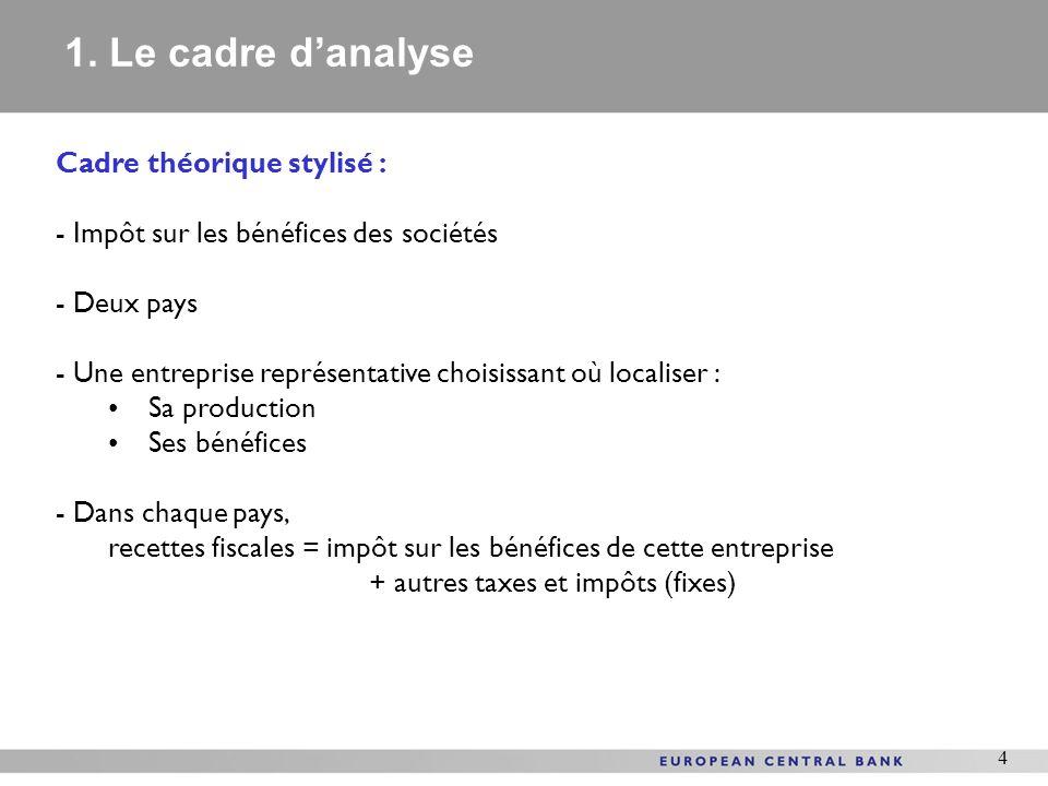 4 Cadre théorique stylisé : - Impôt sur les bénéfices des sociétés - Deux pays - Une entreprise représentative choisissant où localiser : Sa productio