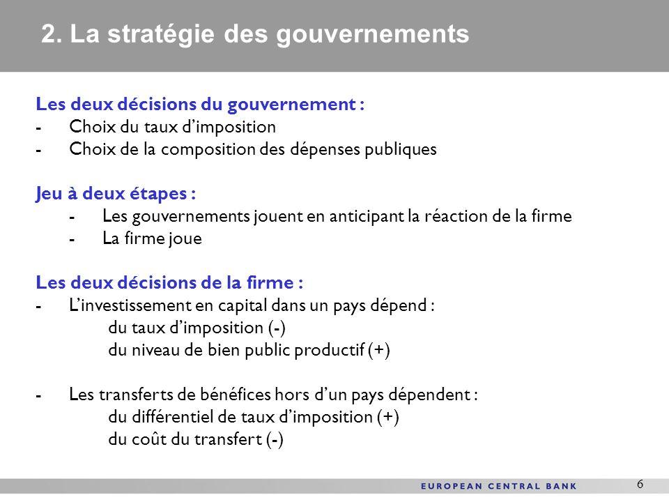 6 Les deux décisions du gouvernement : -Choix du taux dimposition -Choix de la composition des dépenses publiques Jeu à deux étapes : -Les gouvernements jouent en anticipant la réaction de la firme -La firme joue Les deux décisions de la firme : -Linvestissement en capital dans un pays dépend : du taux dimposition (-) du niveau de bien public productif (+) -Les transferts de bénéfices hors dun pays dépendent : du différentiel de taux dimposition (+) du coût du transfert (-) 2.