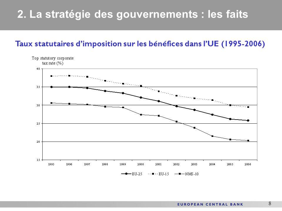 8 Taux statutaires dimposition sur les bénéfices dans lUE (1995-2006) 2. La stratégie des gouvernements : les faits