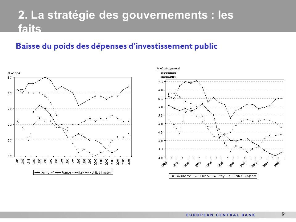 9 Baisse du poids des dépenses dinvestissement public 2. La stratégie des gouvernements : les faits