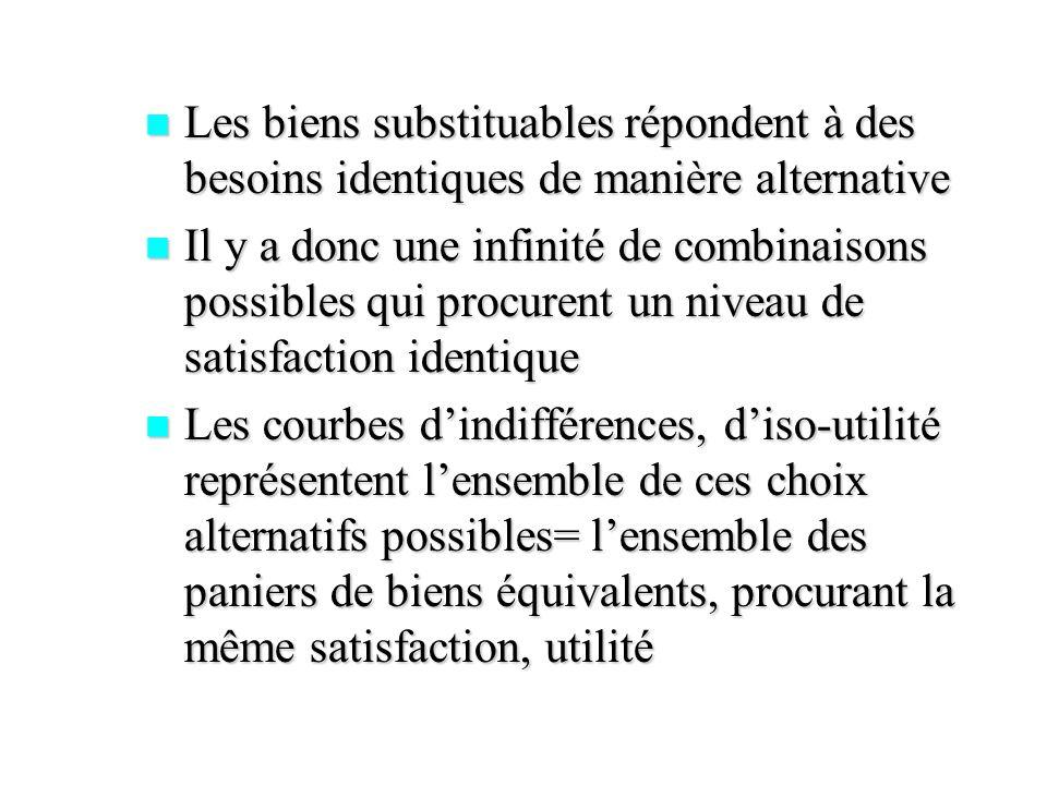 Les biens substituables répondent à des besoins identiques de manière alternative Les biens substituables répondent à des besoins identiques de manièr