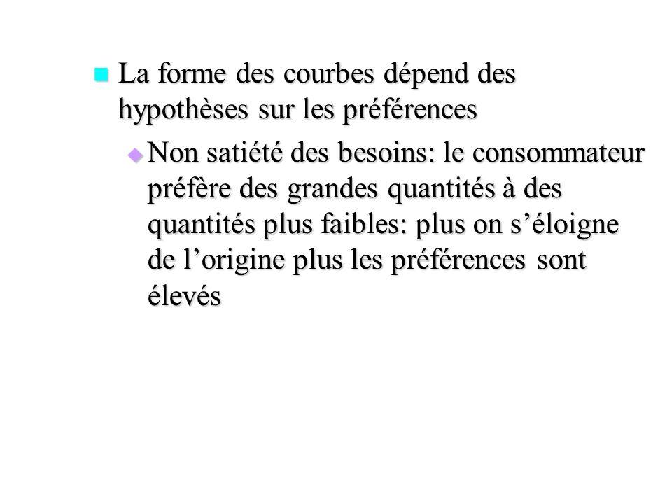 La forme des courbes dépend des hypothèses sur les préférences La forme des courbes dépend des hypothèses sur les préférences Non satiété des besoins: