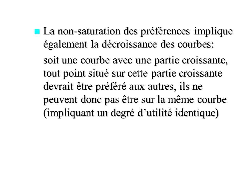 La non-saturation des préférences implique également la décroissance des courbes: La non-saturation des préférences implique également la décroissance