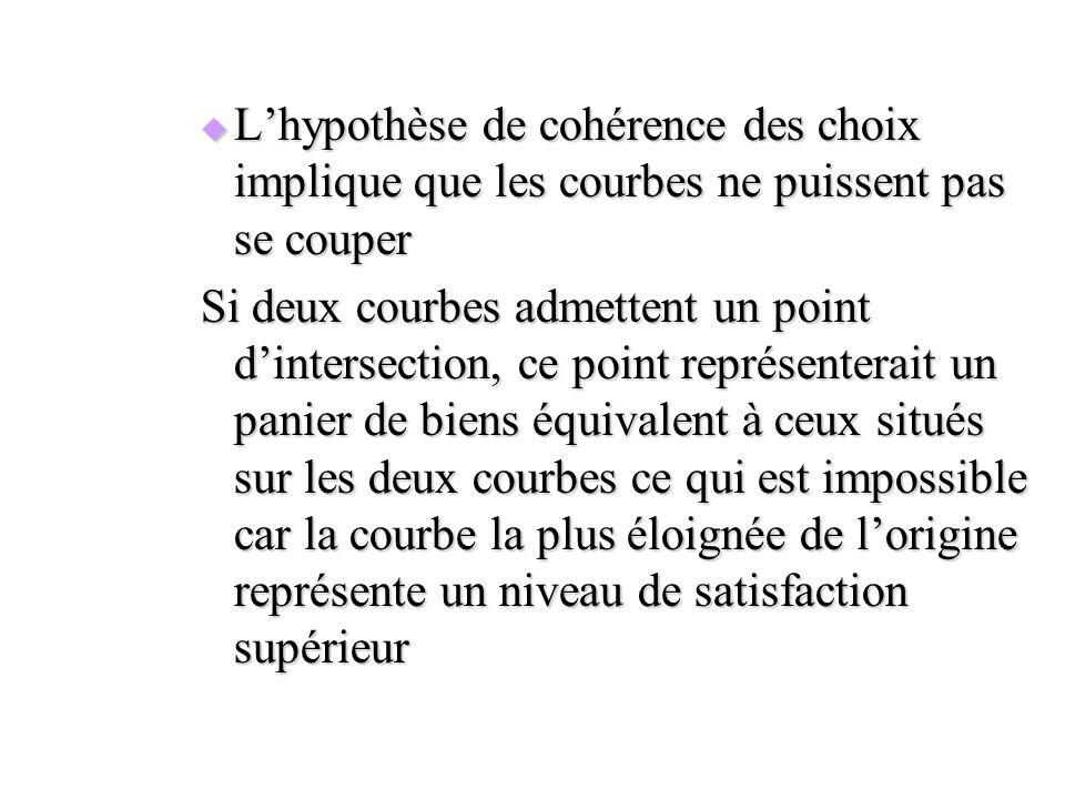Lhypothèse de cohérence des choix implique que les courbes ne puissent pas se couper Lhypothèse de cohérence des choix implique que les courbes ne pui