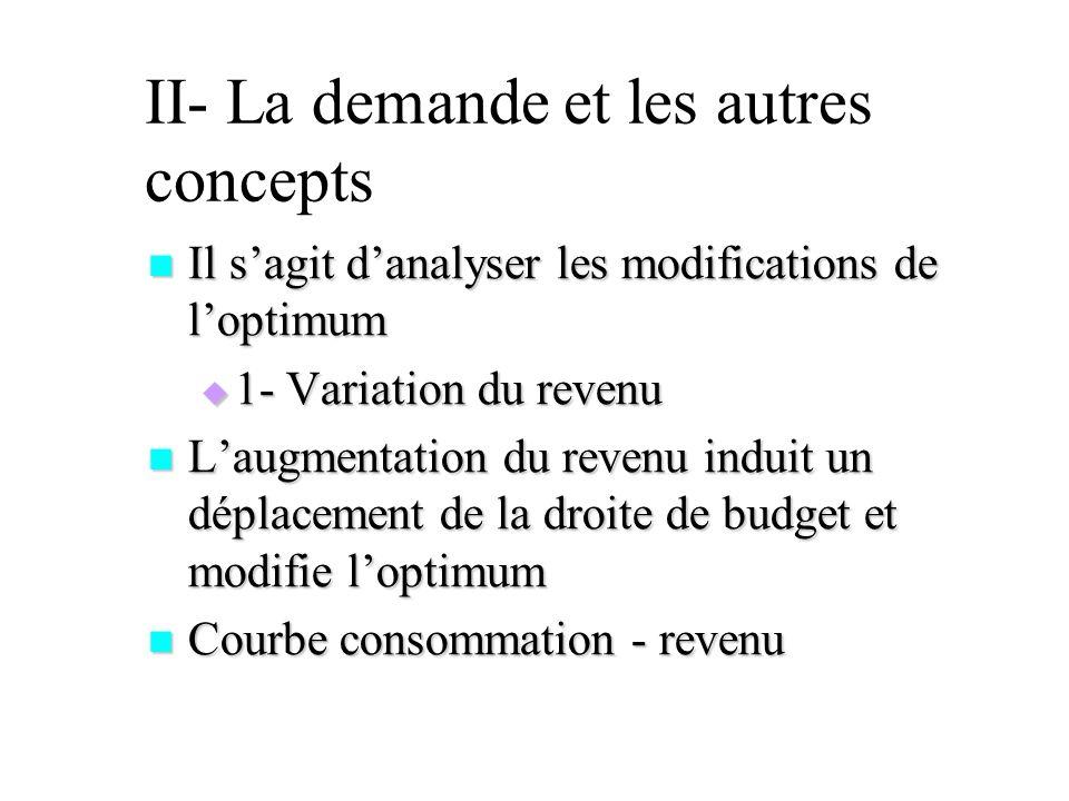 II- La demande et les autres concepts Il sagit danalyser les modifications de loptimum Il sagit danalyser les modifications de loptimum 1- Variation d