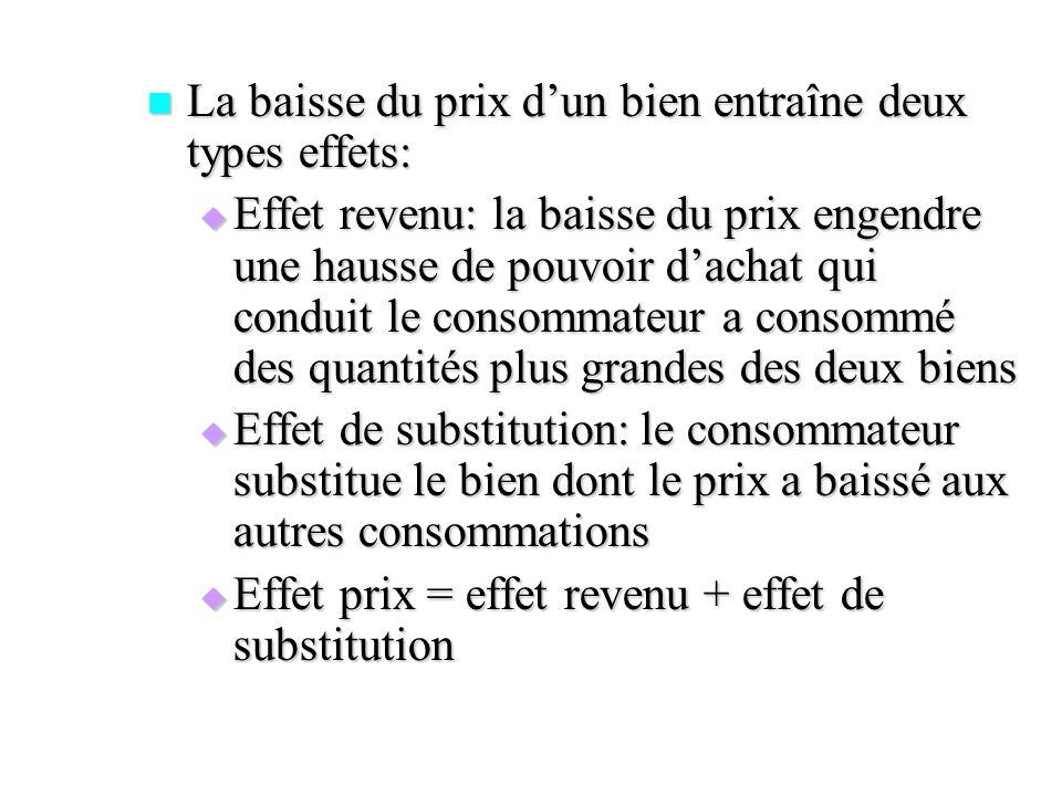 La baisse du prix dun bien entraîne deux types effets: La baisse du prix dun bien entraîne deux types effets: Effet revenu: la baisse du prix engendre