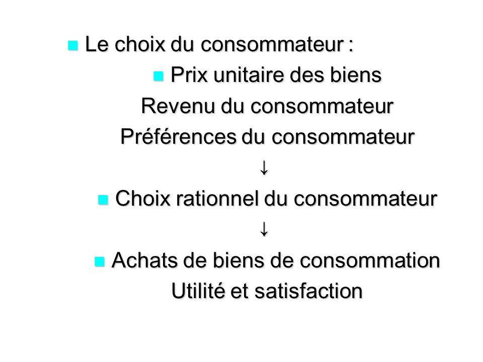 Le choix du consommateur : Le choix du consommateur : Prix unitaire des biens Prix unitaire des biens Revenu du consommateur Préférences du consommate