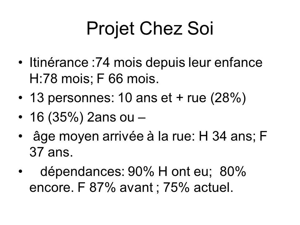 Projet Chez Soi Itinérance :74 mois depuis leur enfance H:78 mois; F 66 mois. 13 personnes: 10 ans et + rue (28%) 16 (35%) 2ans ou – âge moyen arrivée