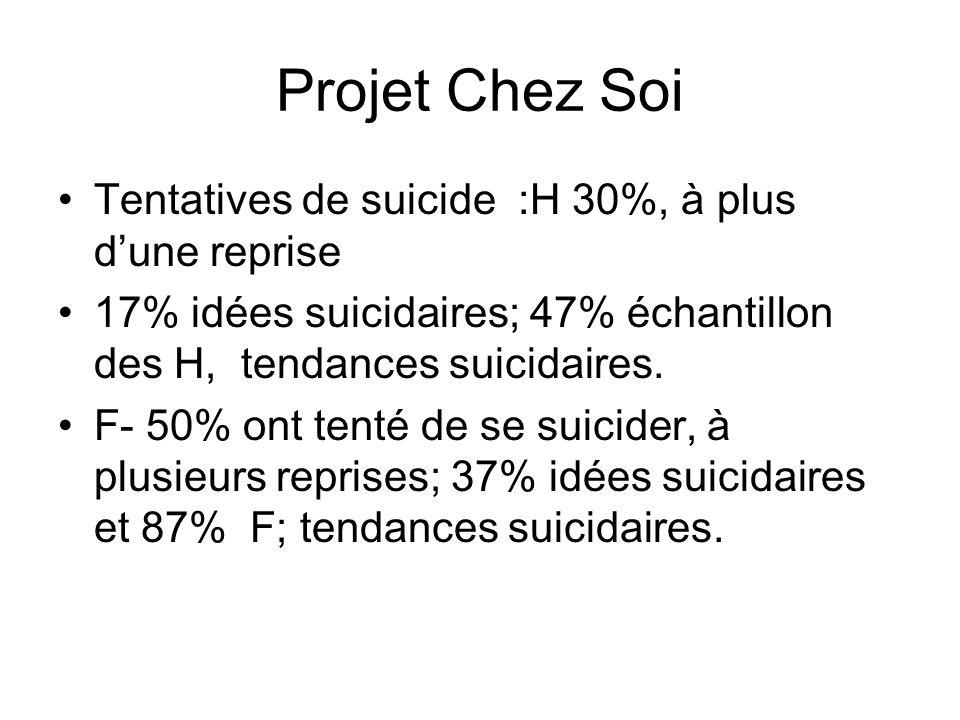 Projet Chez Soi Tentatives de suicide :H 30%, à plus dune reprise 17% idées suicidaires; 47% échantillon des H, tendances suicidaires. F- 50% ont tent