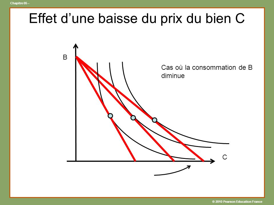® 2010 Pearson Education France Chapitre 05 – Effet dune baisse du prix du bien C B C Cas où la consommation de B diminue