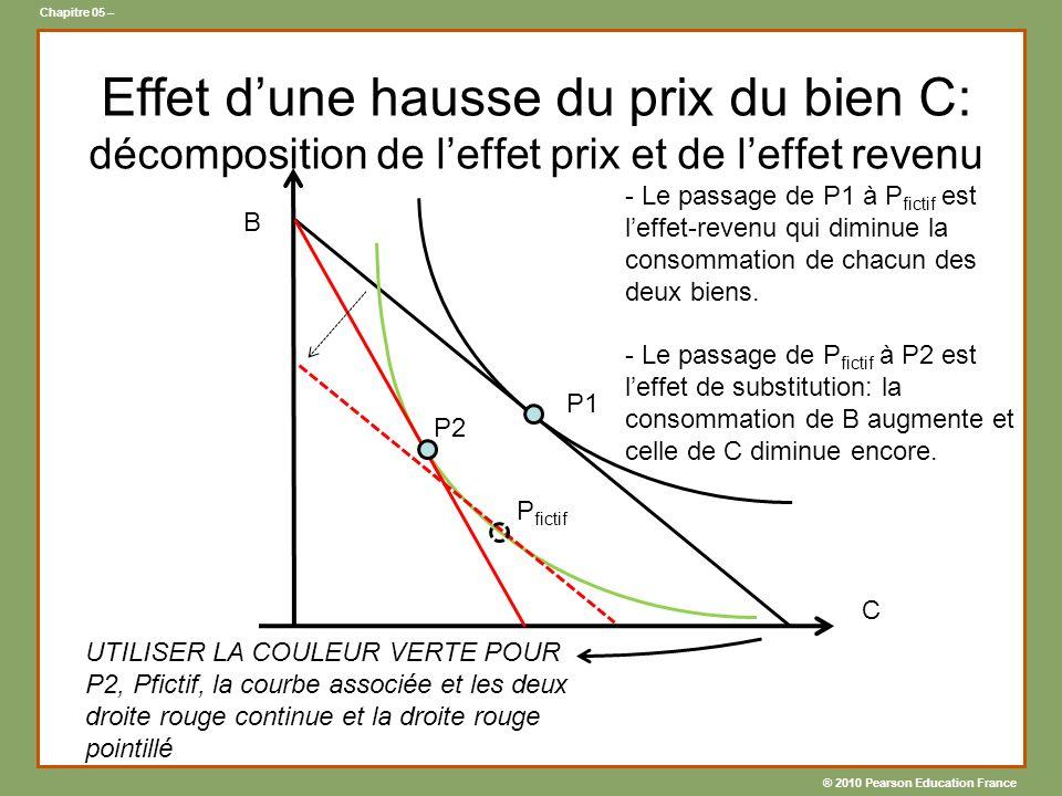 ® 2010 Pearson Education France Chapitre 05 – Effet dune hausse du prix du bien C: décomposition de leffet prix et de leffet revenu B C - Le passage de P1 à P fictif est leffet-revenu qui diminue la consommation de chacun des deux biens.