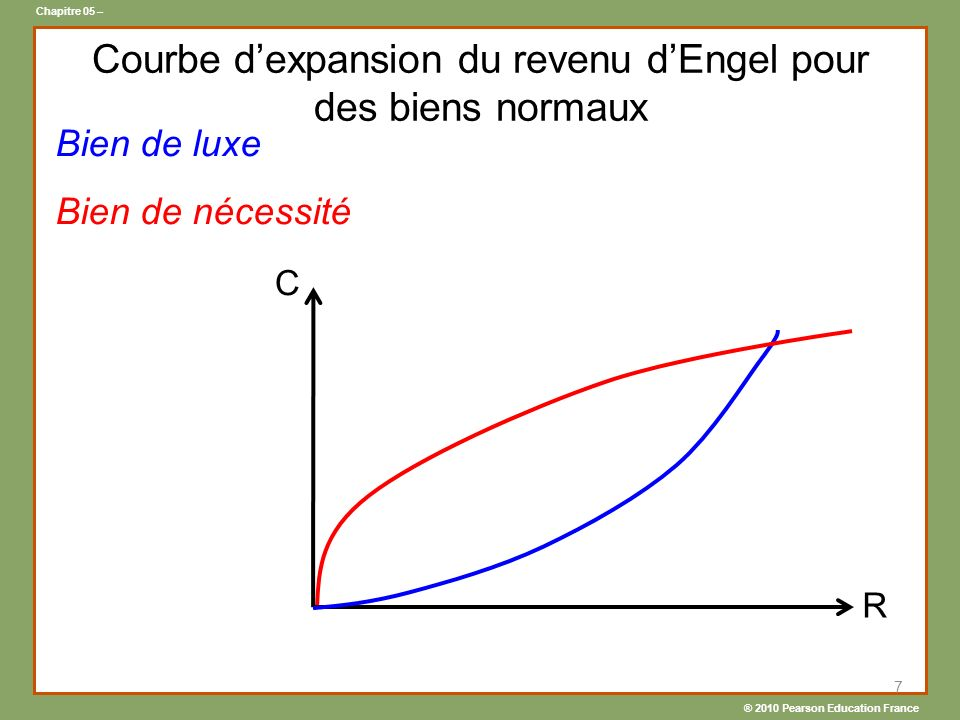 ® 2010 Pearson Education France Chapitre 05 – Bien de luxe Bien de nécessité 7 C R Courbe dexpansion du revenu dEngel pour des biens normaux