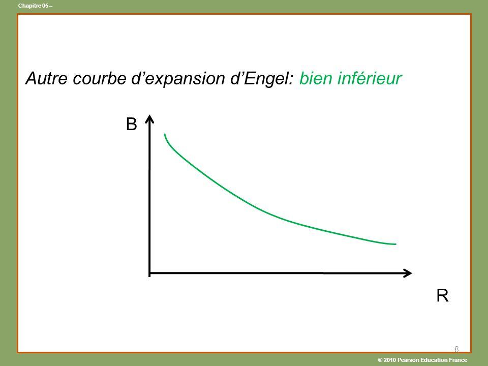 ® 2010 Pearson Education France Chapitre 05 – 8 R B Autre courbe dexpansion dEngel: bien inférieur