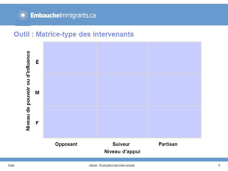 DateAtelier : Évaluation des intervenants 6 Outil : Matrice-type des intervenants ÉMFÉMF Niveau de pouvoir ou dinfluence Opposant Suiveur Partisan Niveau dappui