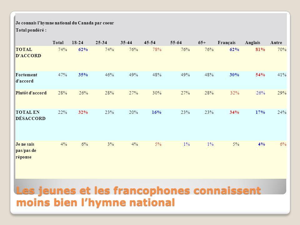 Je connais lhymne national du Canada par coeur Total pondéré : Total18-2425-3435-4445-5455-6465+FrançaisAnglaisAutre TOTAL D ACCORD 74%62%74%76%78%76% 62%81%70% Fortement d accord 47%35%46%49%48%49%48%30%54%41% Plutôt d accord28%26%28%27%30%27%28%32%26%29% TOTAL EN DÉSACCORD 22%32%23%20%16%23% 34%17%24% Je ne sais pas/pas de réponse 4%6%3%4%5%1% 5%4%6% Les jeunes et les francophones connaissent moins bien lhymne national